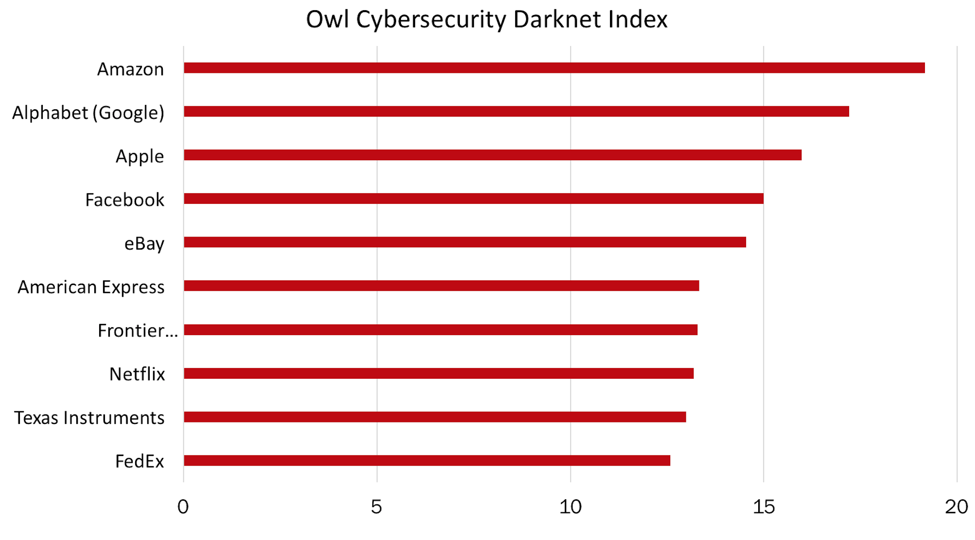A New Perspective On Cyber Risk