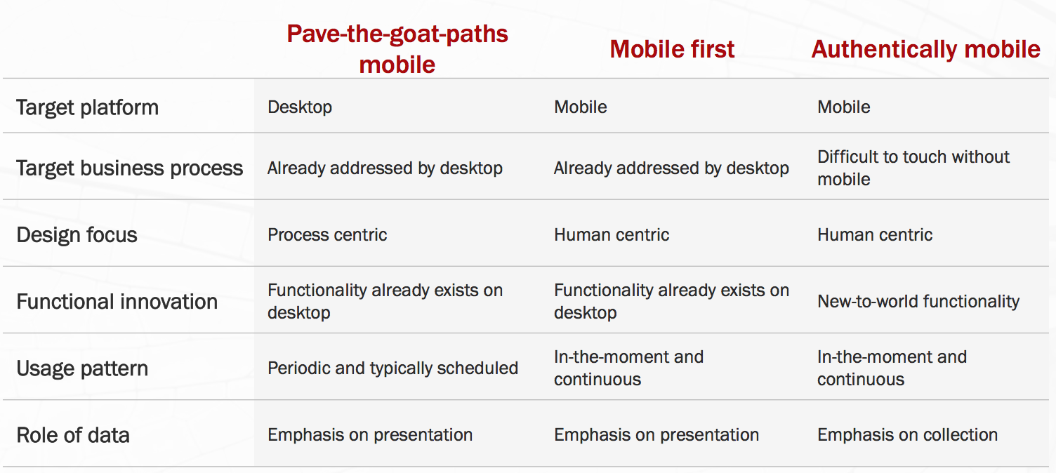 In search of Authentically Mobile applications