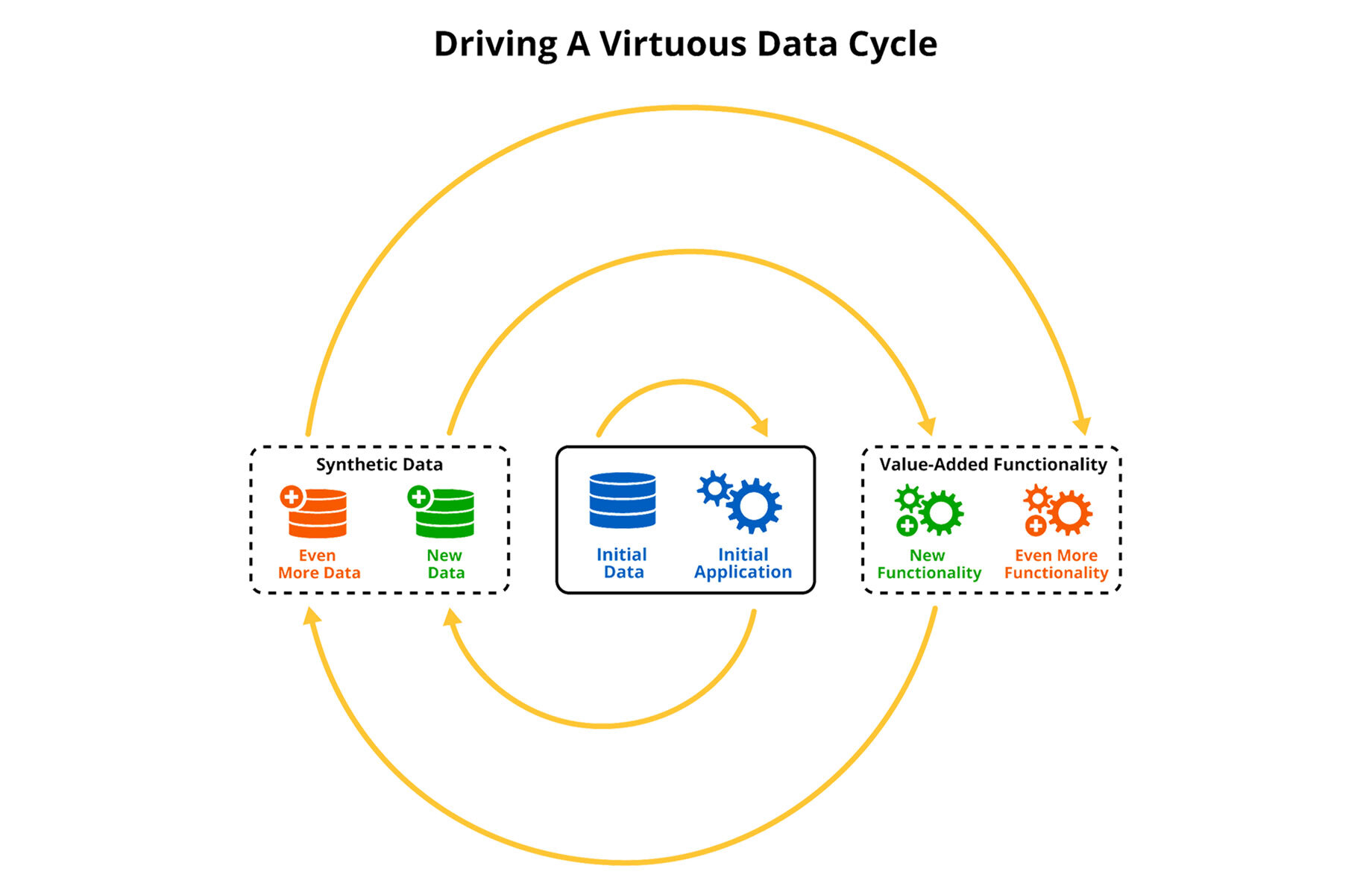 The Virtuous Data Cycle