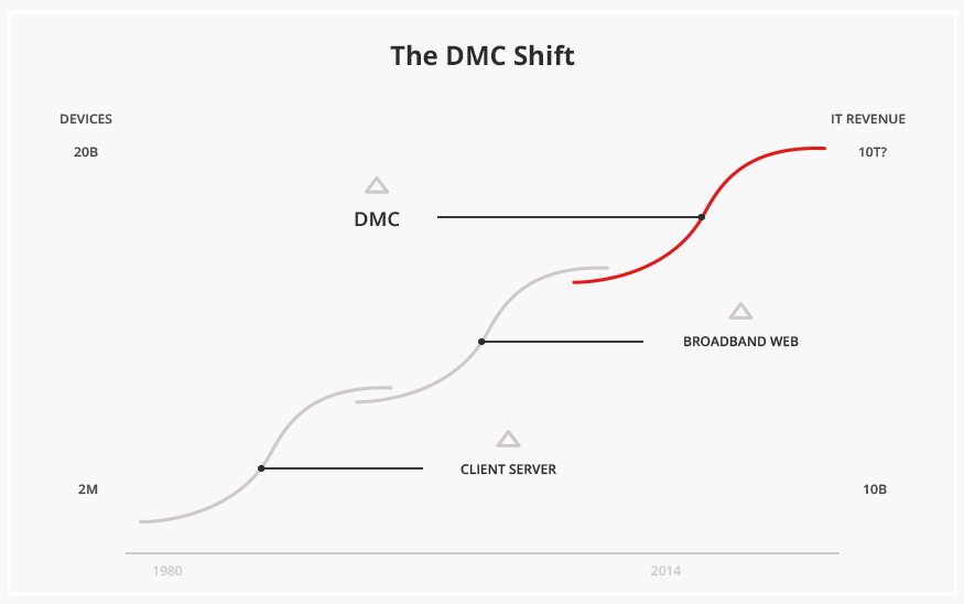 The DMC Shift