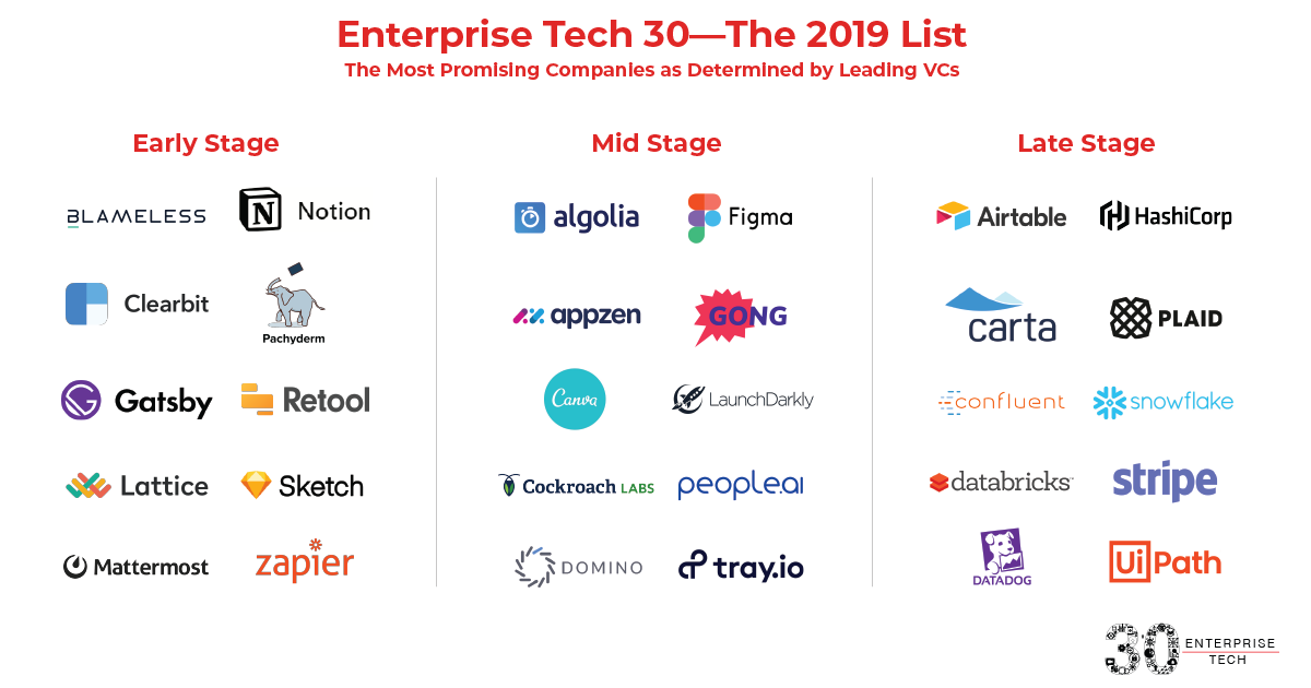 The Enterprise Tech 30